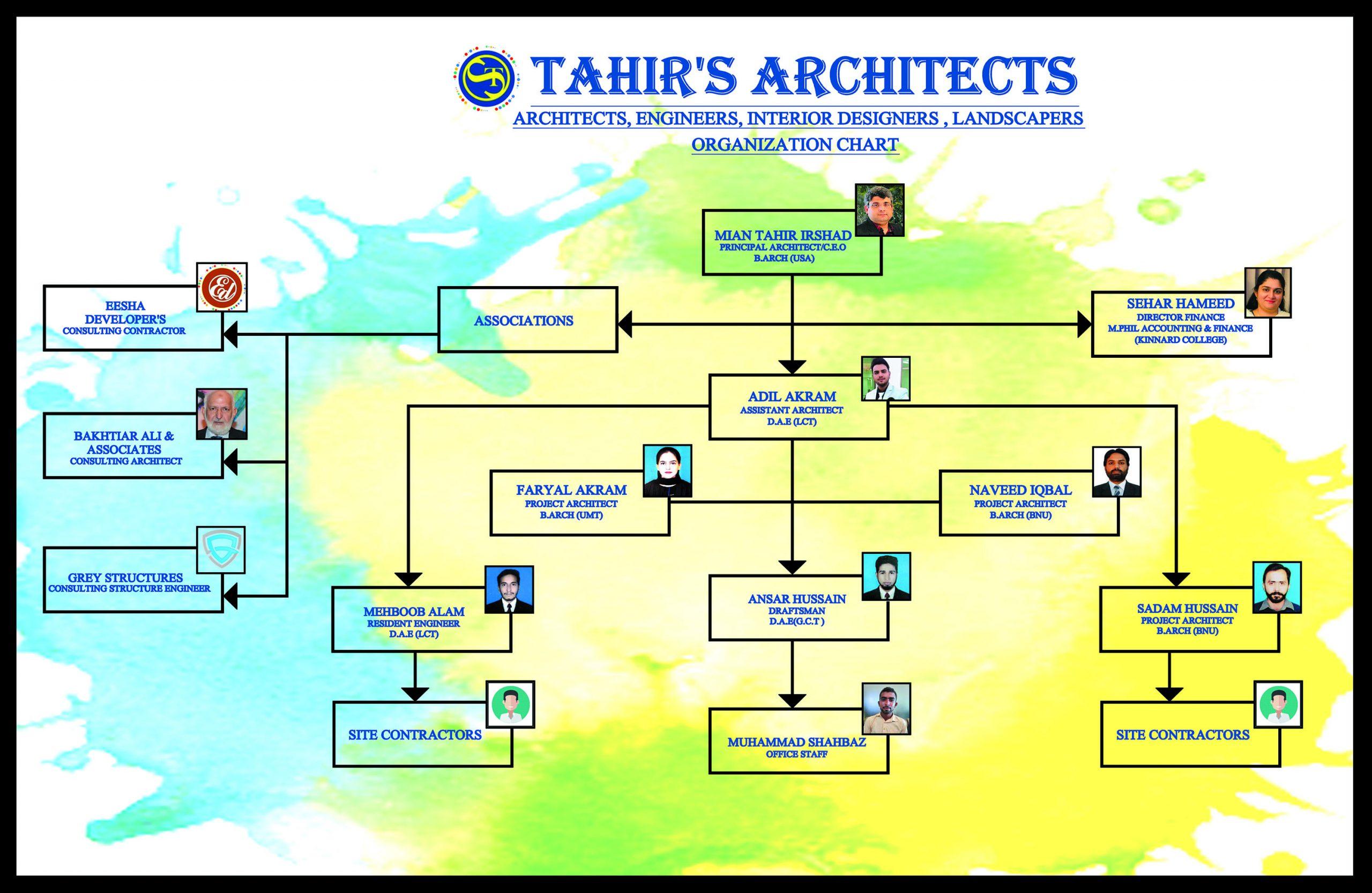 TAHIRS CHART FINAL